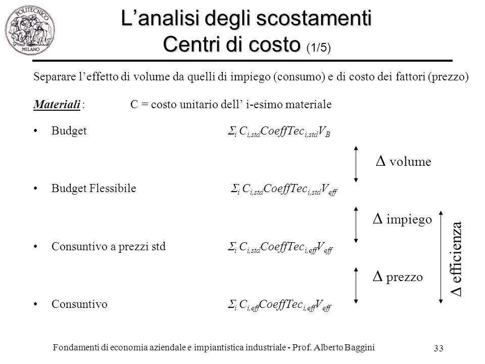 L'analisi degli scostamenti Centri di costo (1/5)