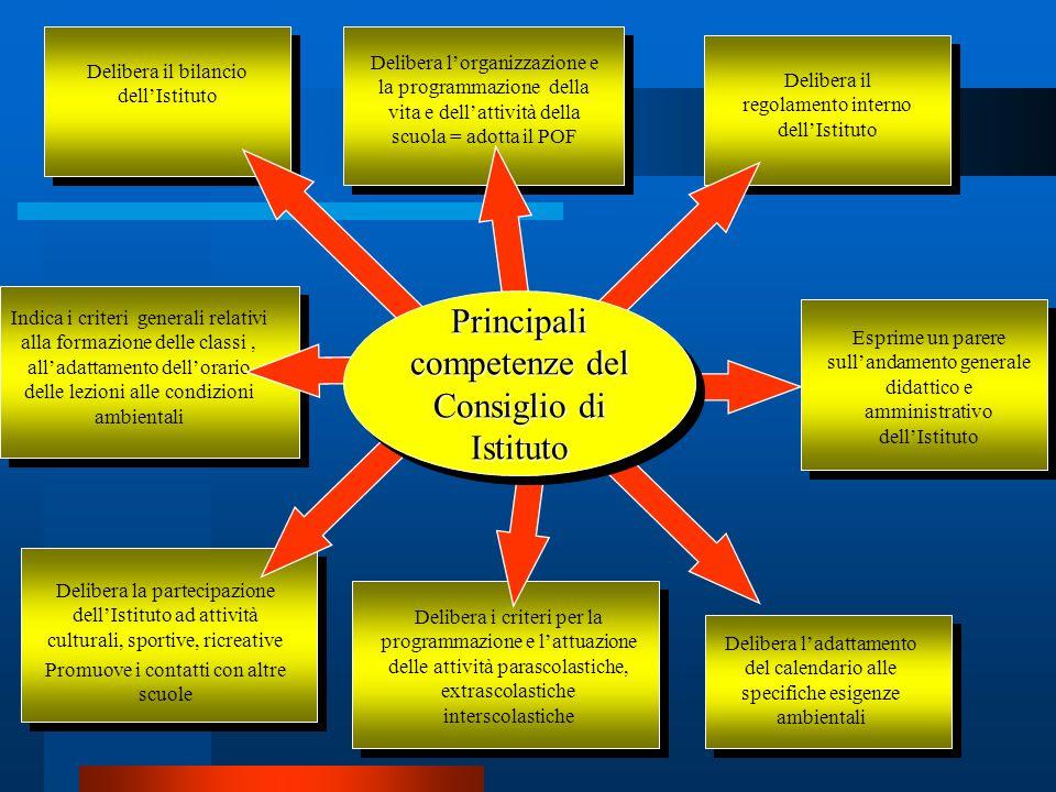 Principali competenze del Consiglio di Istituto