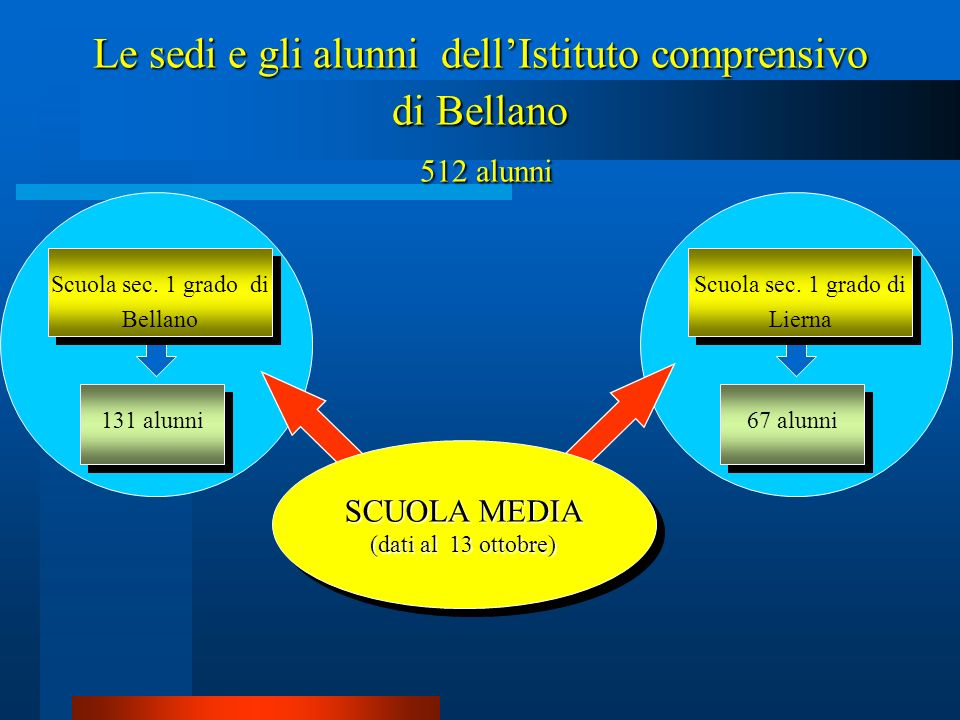 Le sedi e gli alunni dell'Istituto comprensivo di Bellano 512 alunni