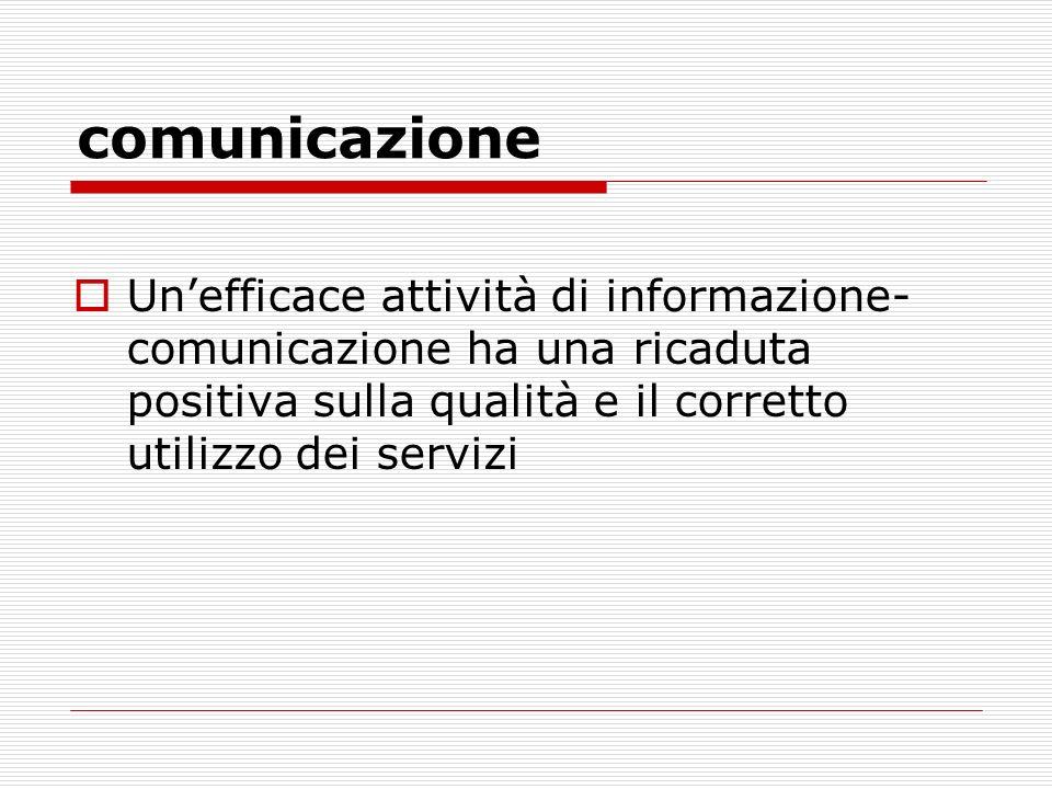 comunicazione Un'efficace attività di informazione-comunicazione ha una ricaduta positiva sulla qualità e il corretto utilizzo dei servizi.