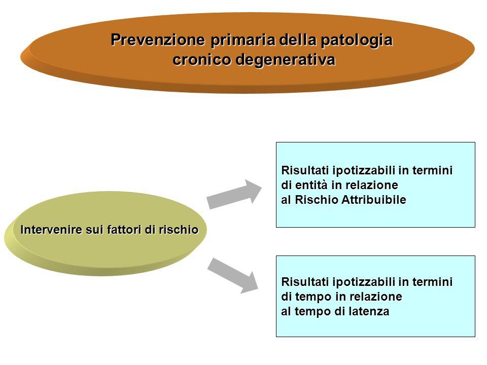 Prevenzione primaria della patologia cronico degenerativa