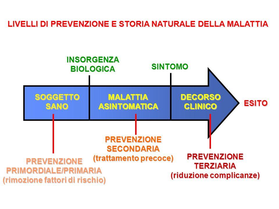 LIVELLI DI PREVENZIONE E STORIA NATURALE DELLA MALATTIA