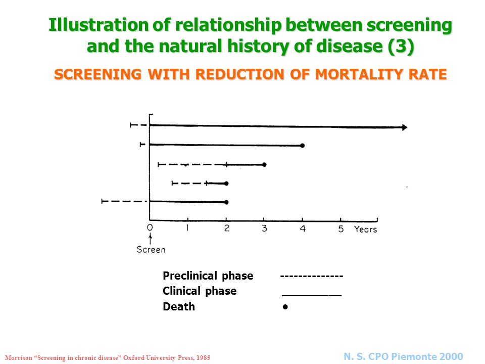 SCREENING WITH REDUCTION OF MORTALITY RATE