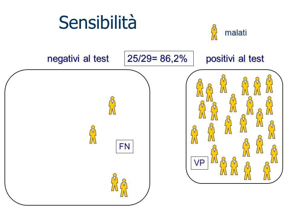 Sensibilità negativi al test 25/29= 86,2% positivi al test malati FN