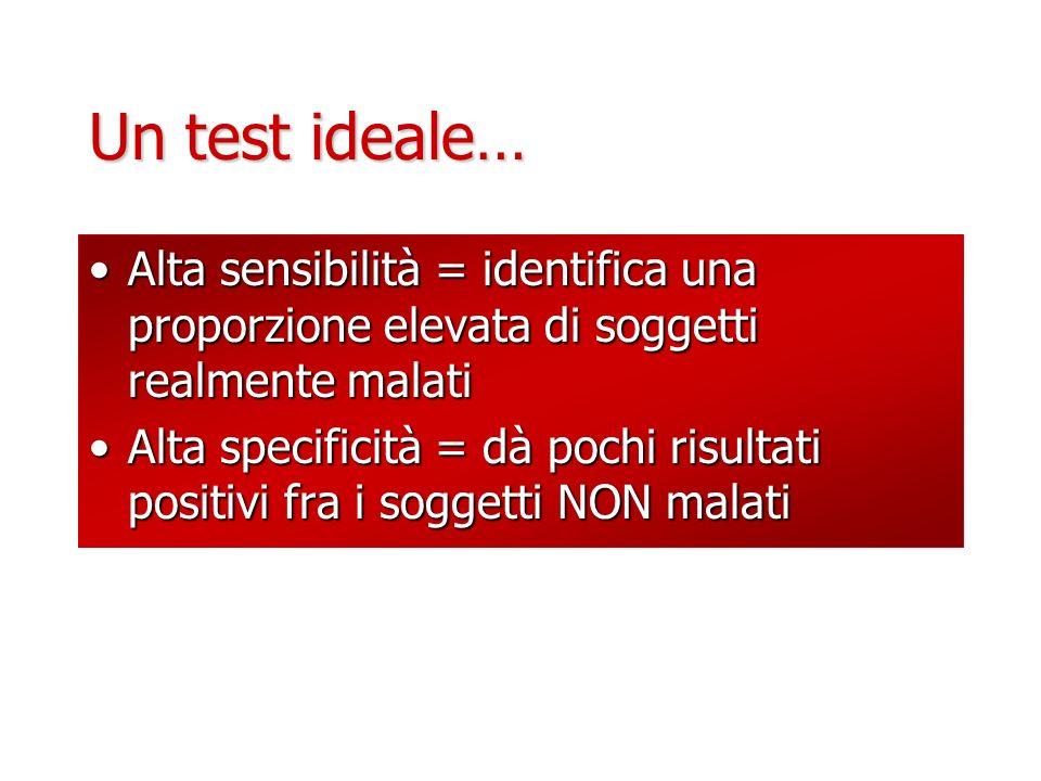 Un test ideale… Alta sensibilità = identifica una proporzione elevata di soggetti realmente malati.