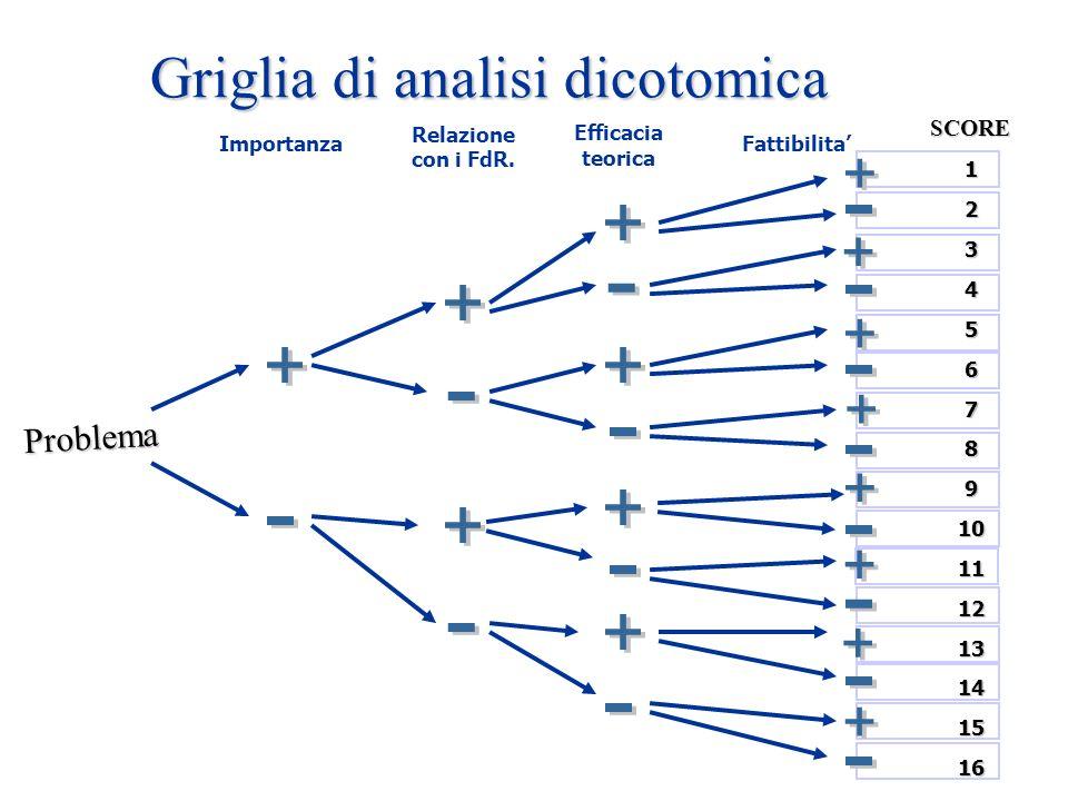 Griglia di analisi dicotomica