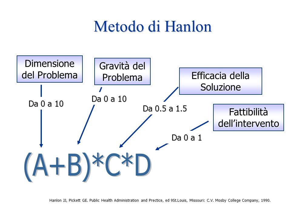 Metodo di Hanlon (A+B)*C*D Dimensione del Problema