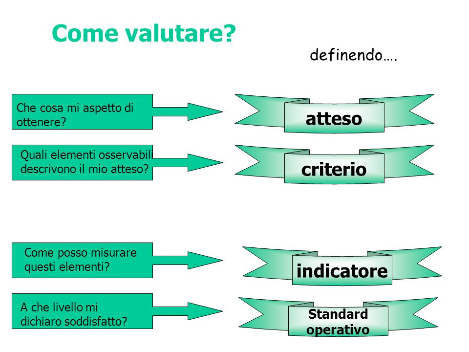 Come valutare atteso criterio indicatore definendo…. Standard
