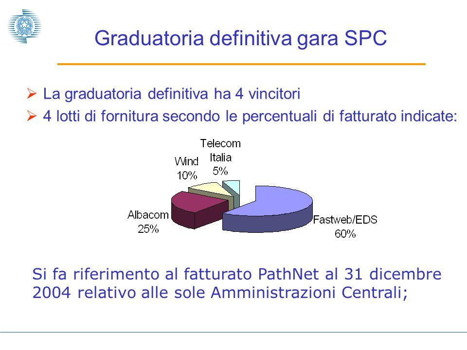 Graduatoria definitiva gara SPC
