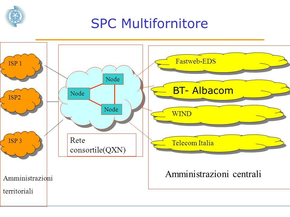 SPC Multifornitore BT- Albacom Amministrazioni centrali