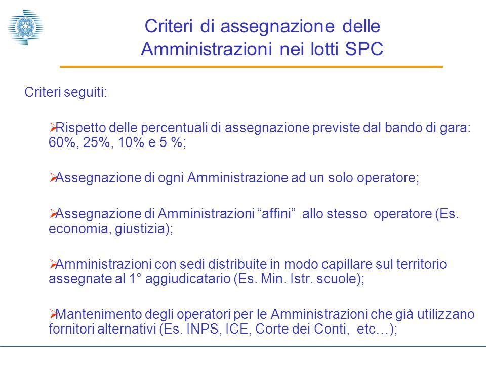 Criteri di assegnazione delle Amministrazioni nei lotti SPC