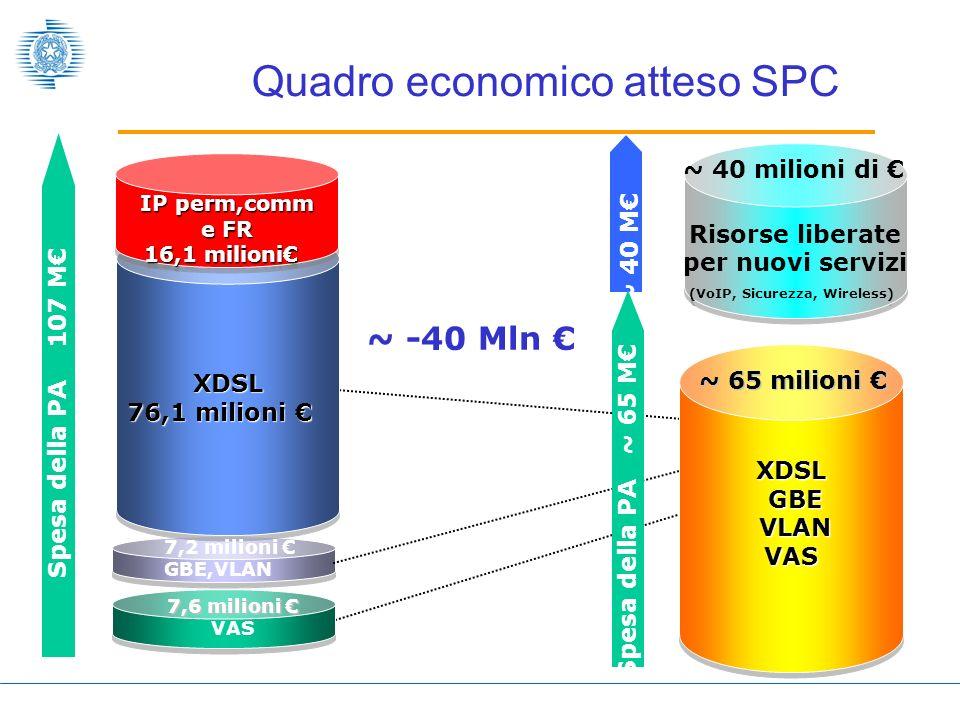 Quadro economico atteso SPC
