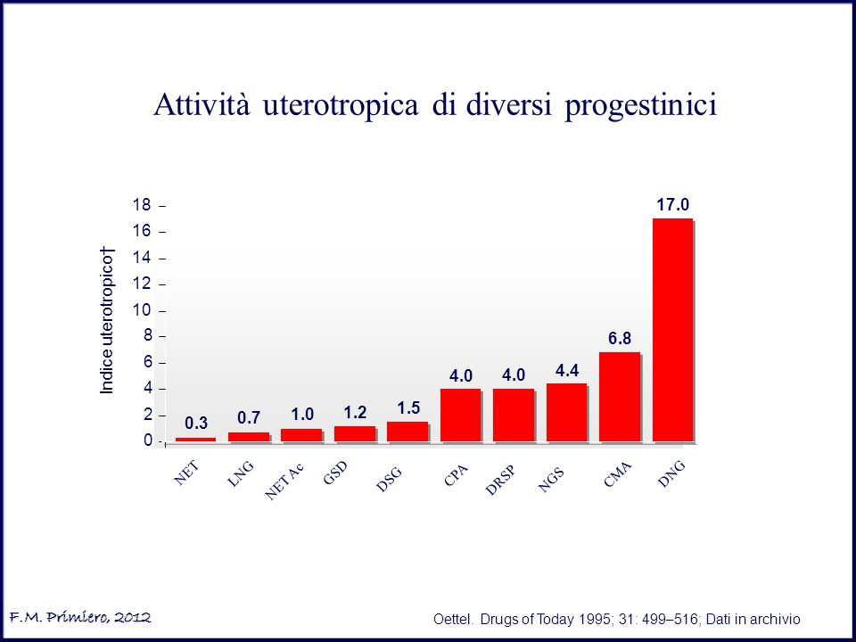 Attività uterotropica di diversi progestinici