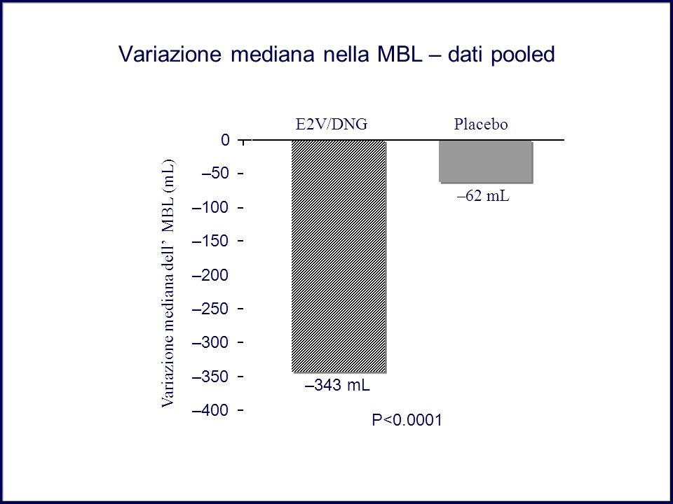 Variazione mediana nella MBL – dati pooled