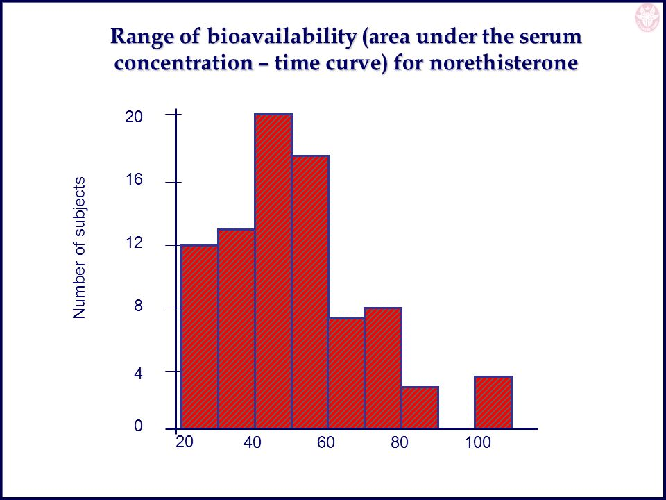 Range of bioavailability (area under the serum concentration – time curve) for norethisterone
