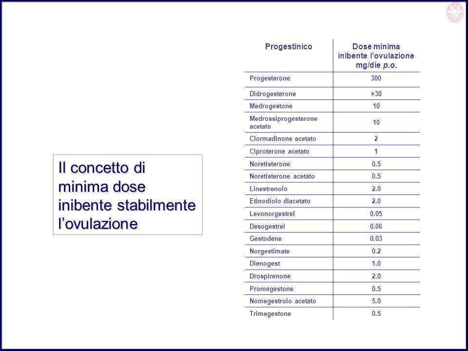Dose minima inibente l'ovulazione mg/die p.o.