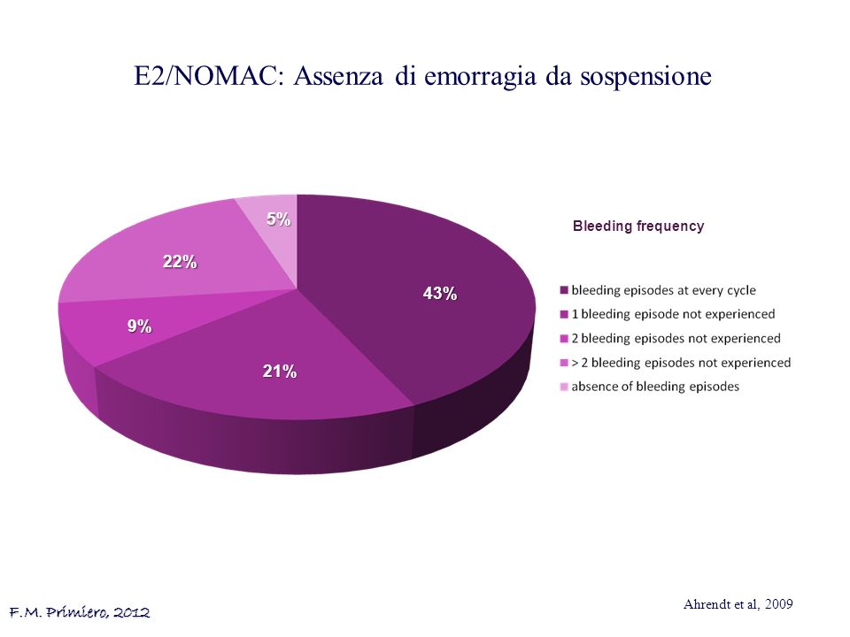 E2/NOMAC: Assenza di emorragia da sospensione
