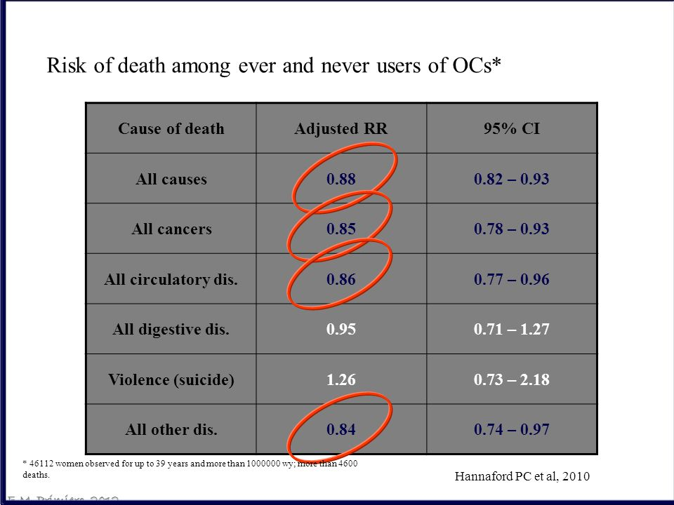 Risk of death among ever and never users of OCs*
