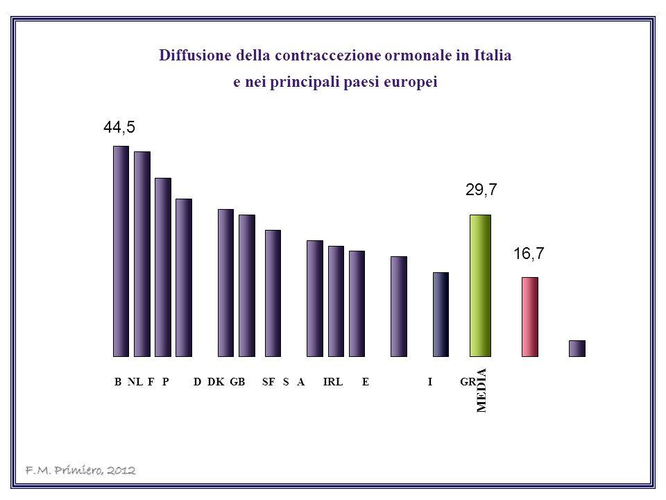 Diffusione della contraccezione ormonale in Italia