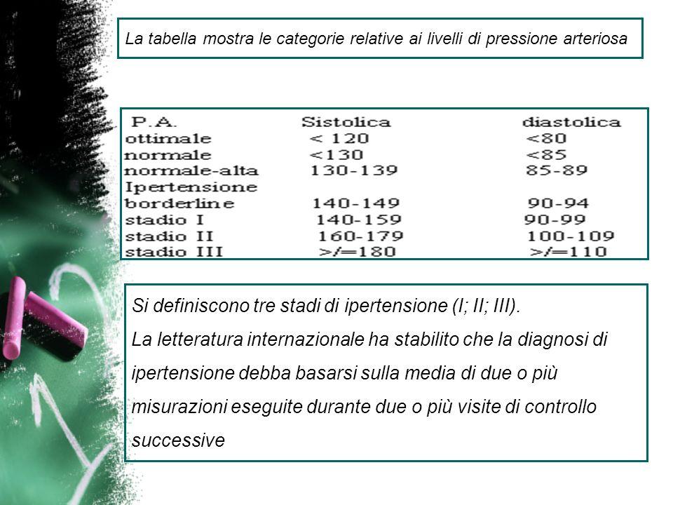 Si definiscono tre stadi di ipertensione (I; II; III).