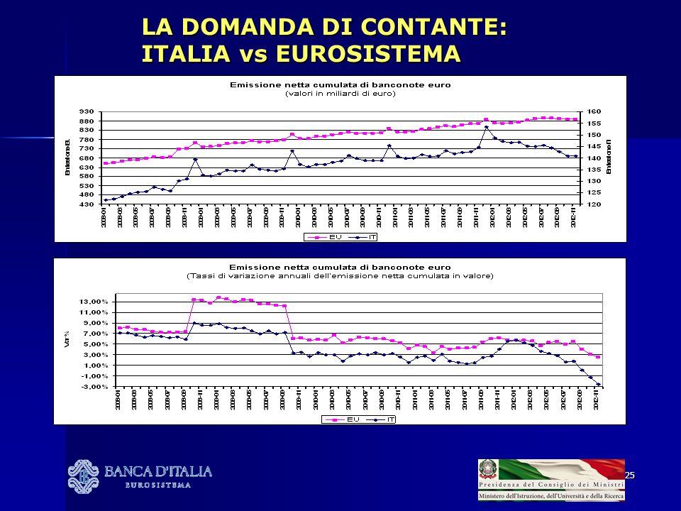 LA DOMANDA DI CONTANTE: ITALIA vs EUROSISTEMA