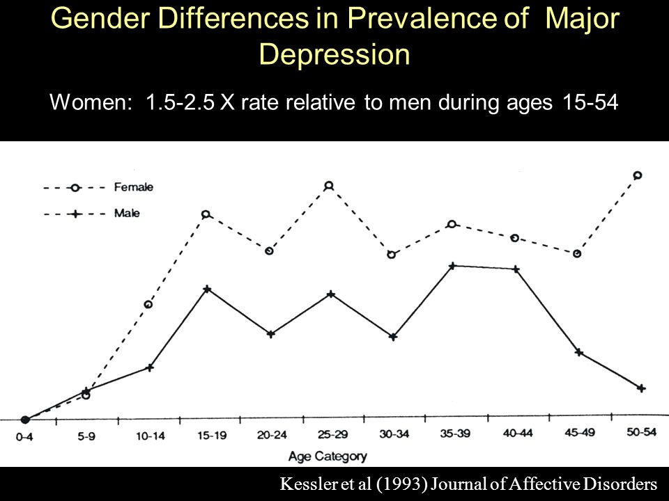 Gender Differences in Prevalence of Major Depression