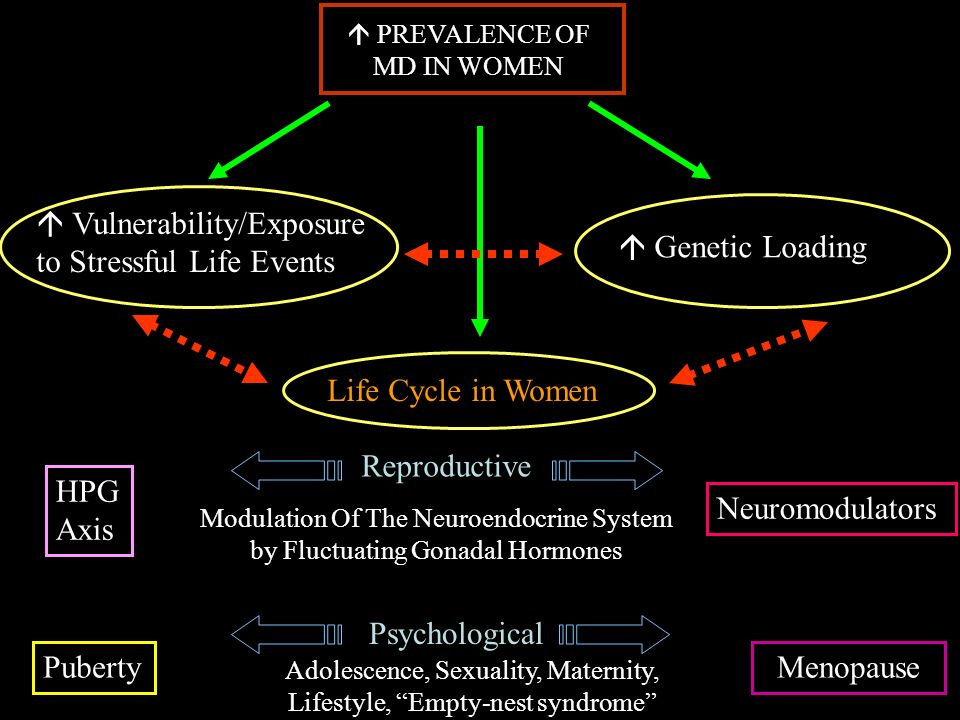  Vulnerability/Exposure to Stressful Life Events  Genetic Loading