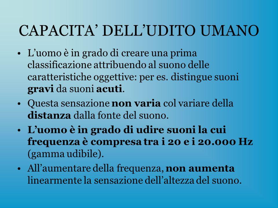 CAPACITA' DELL'UDITO UMANO