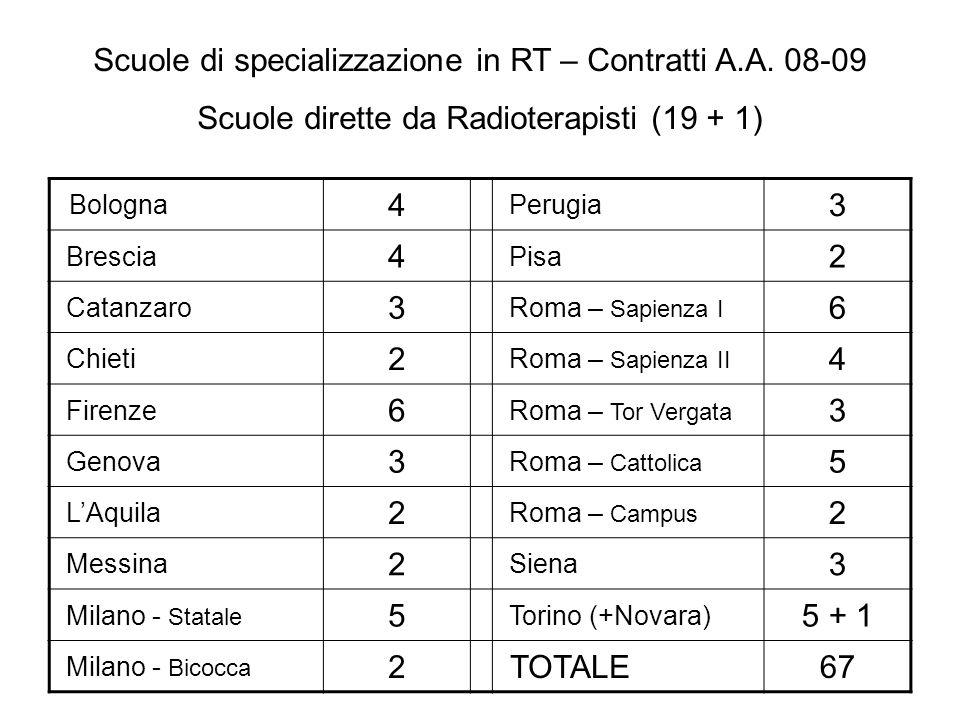 Scuole di specializzazione in RT – Contratti A.A. 08-09