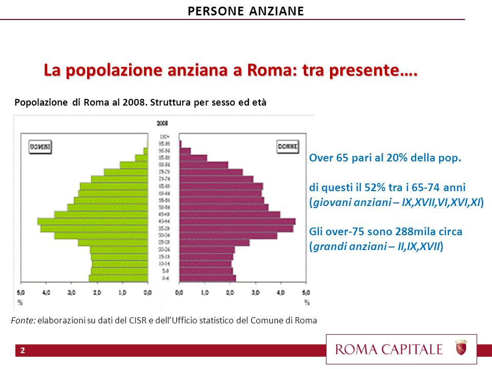 La popolazione anziana a Roma: tra presente….