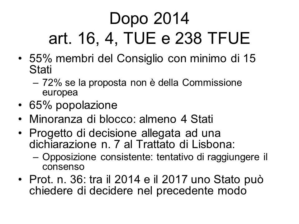 Dopo 2014 art. 16, 4, TUE e 238 TFUE 55% membri del Consiglio con minimo di 15 Stati. 72% se la proposta non è della Commissione europea.