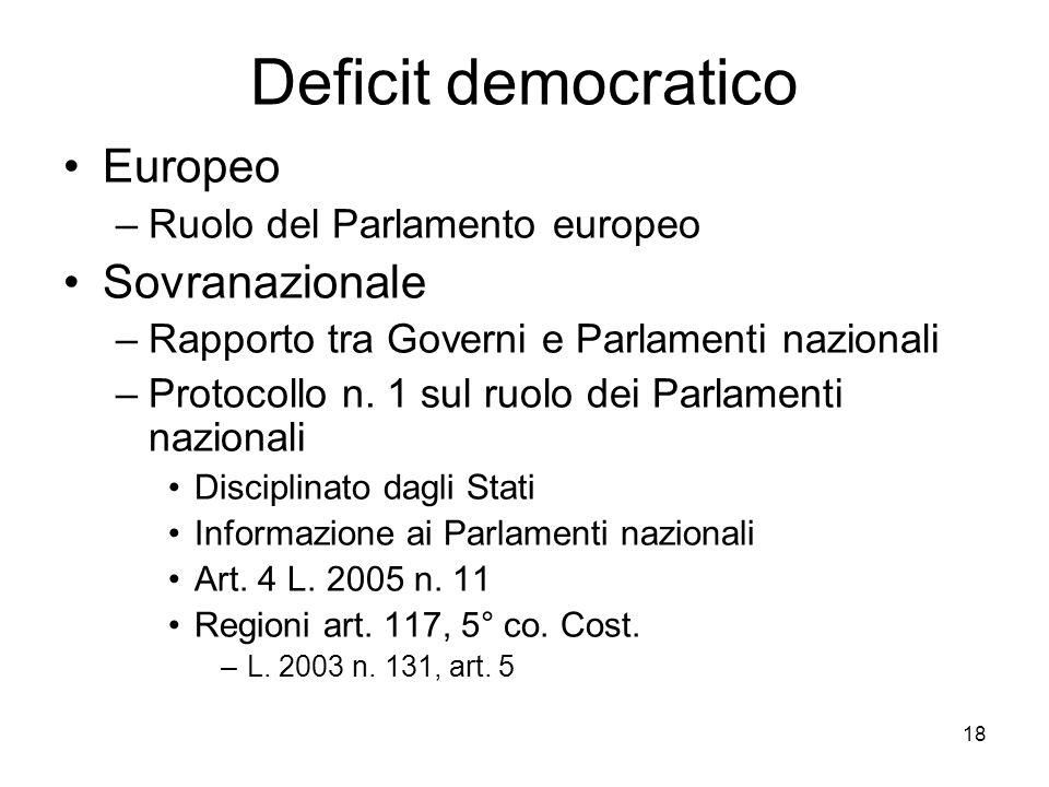 Deficit democratico Europeo Sovranazionale