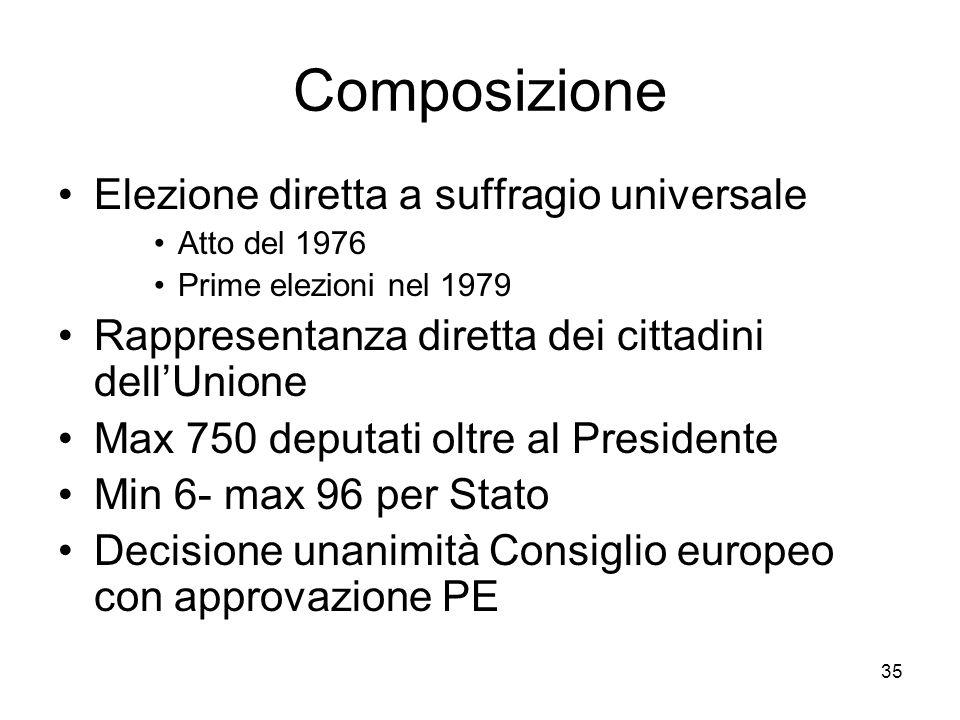 Composizione Elezione diretta a suffragio universale