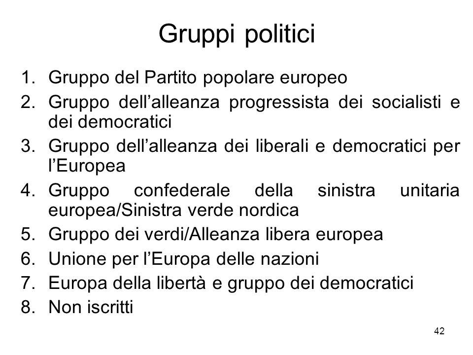 Gruppi politici Gruppo del Partito popolare europeo
