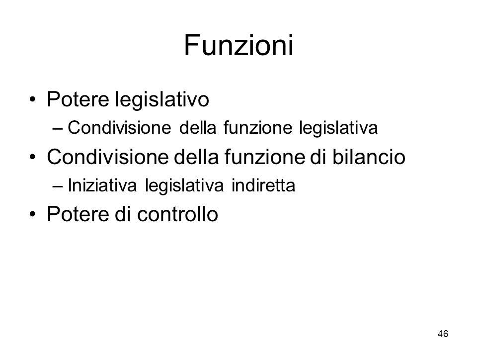 Funzioni Potere legislativo Condivisione della funzione di bilancio