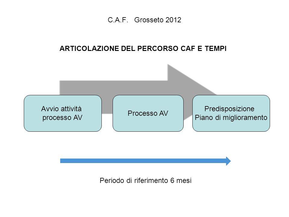 ARTICOLAZIONE DEL PERCORSO CAF E TEMPI