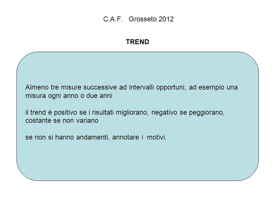C.A.F. Grosseto 2012 TREND. Almeno tre misure successive ad intervalli opportuni, ad esempio una.