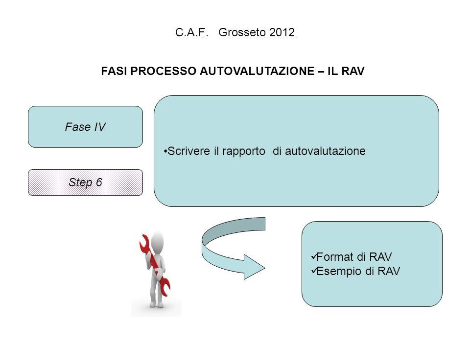 FASI PROCESSO AUTOVALUTAZIONE – IL RAV