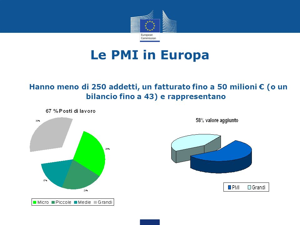 Le PMI in Europa Hanno meno di 250 addetti, un fatturato fino a 50 milioni € (o un bilancio fino a 43) e rappresentano