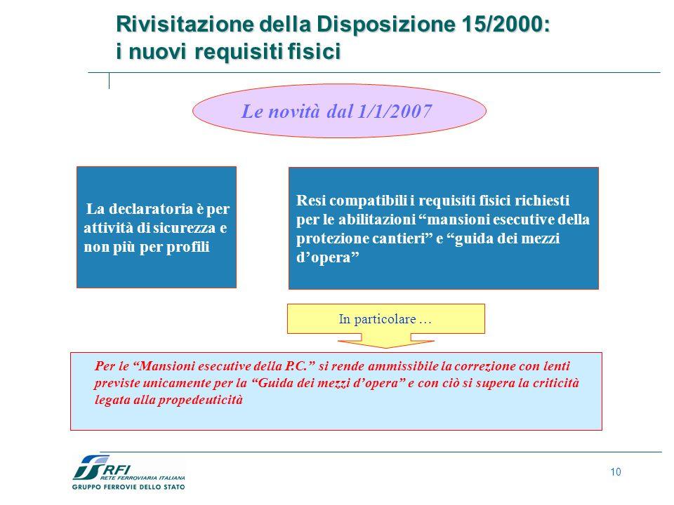 Rivisitazione della Disposizione 15/2000: i nuovi requisiti fisici