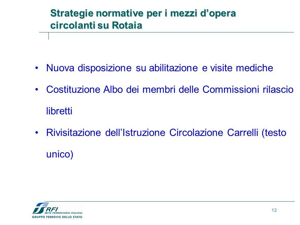 Strategie normative per i mezzi d'opera circolanti su Rotaia