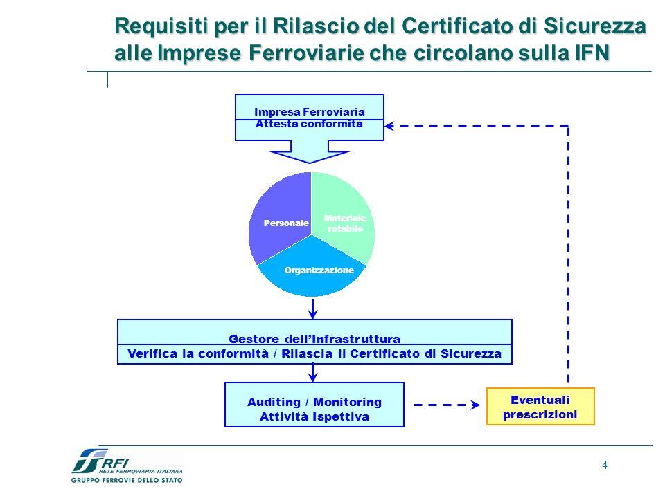 Requisiti per il Rilascio del Certificato di Sicurezza alle Imprese Ferroviarie che circolano sulla IFN