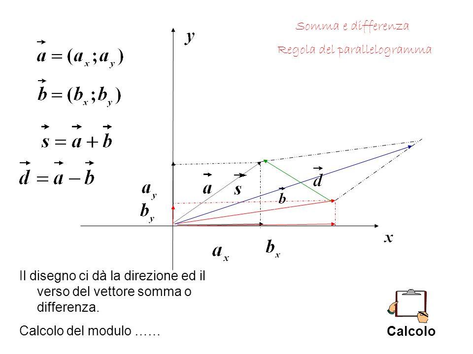 Somma e differenza Regola del parallelogramma. Il disegno ci dà la direzione ed il verso del vettore somma o differenza.