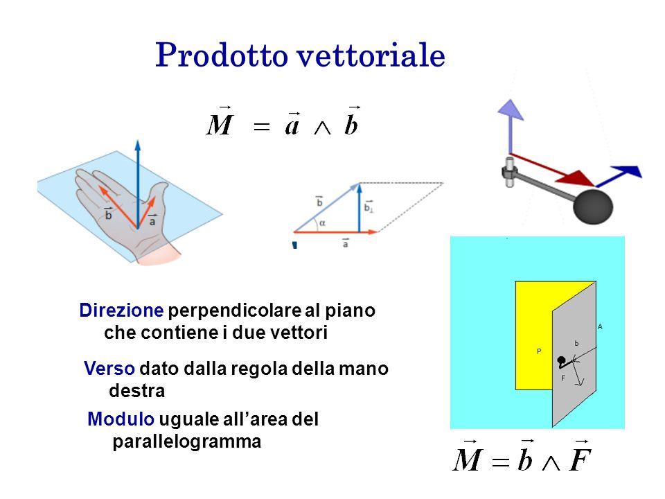 Prodotto vettoriale Direzione perpendicolare al piano che contiene i due vettori. Verso dato dalla regola della mano destra.