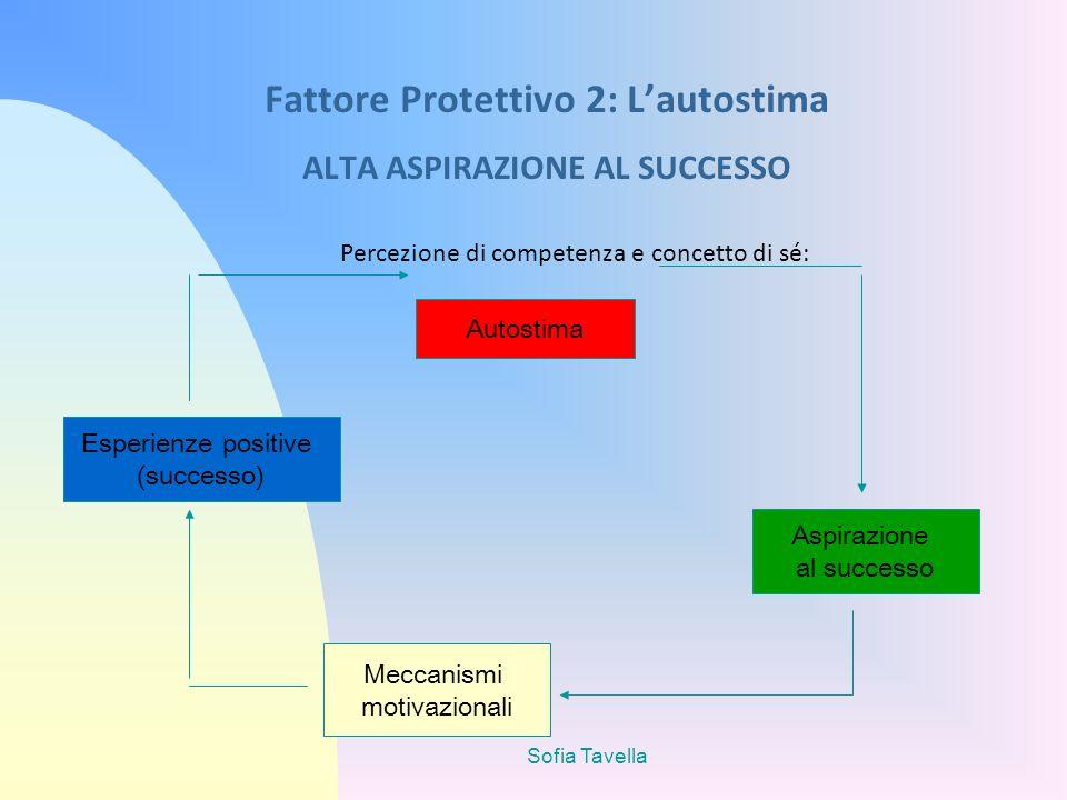 Fattore Protettivo 2: L'autostima ALTA ASPIRAZIONE AL SUCCESSO