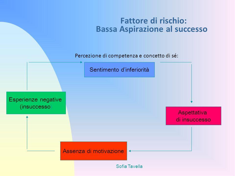 Fattore di rischio: Bassa Aspirazione al successo