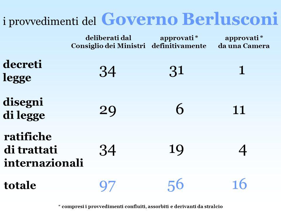 Governo Berlusconi i provvedimenti del. deliberati dal Consiglio dei Ministri. approvati * definitivamente.