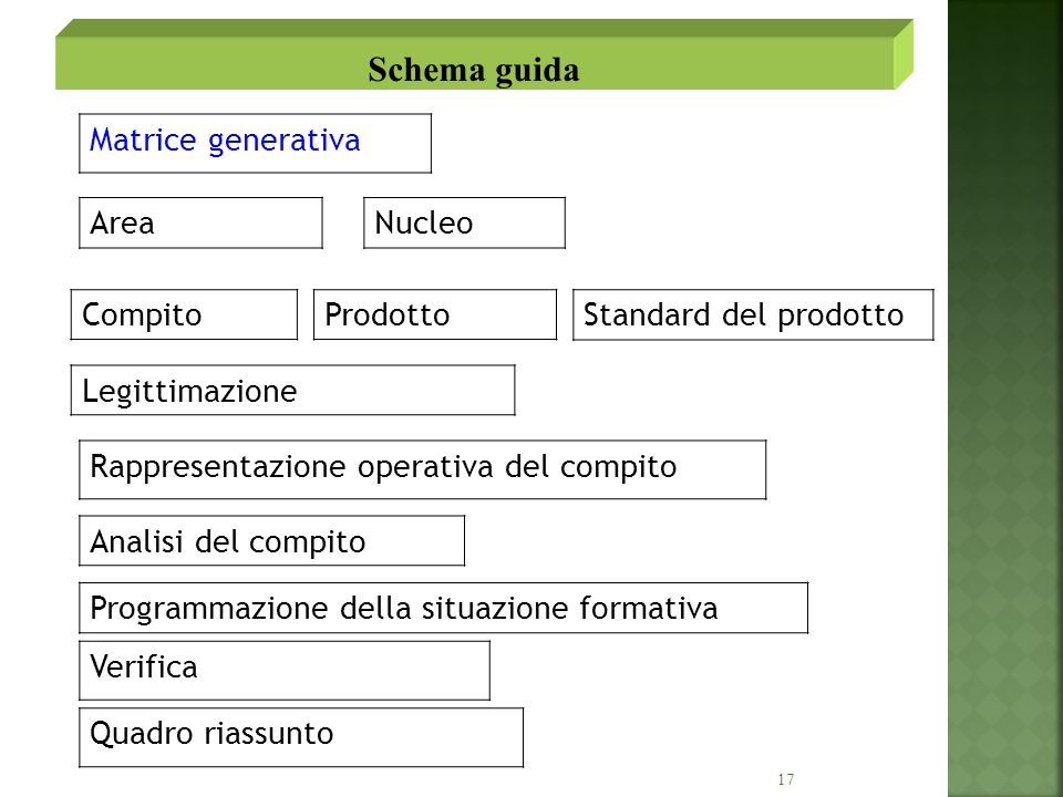 Schema guida Matrice generativa Area Nucleo Compito Prodotto