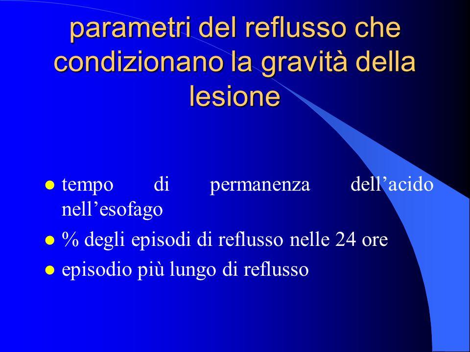 parametri del reflusso che condizionano la gravità della lesione