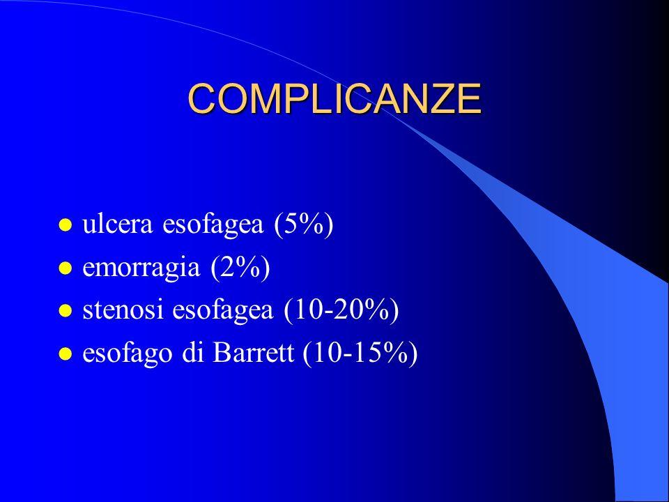 COMPLICANZE ulcera esofagea (5%) emorragia (2%)